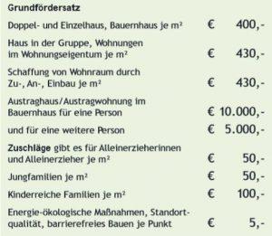 foerderungen_salzburg4