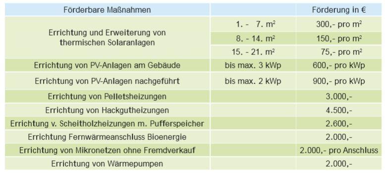foerderungen_salzburg5